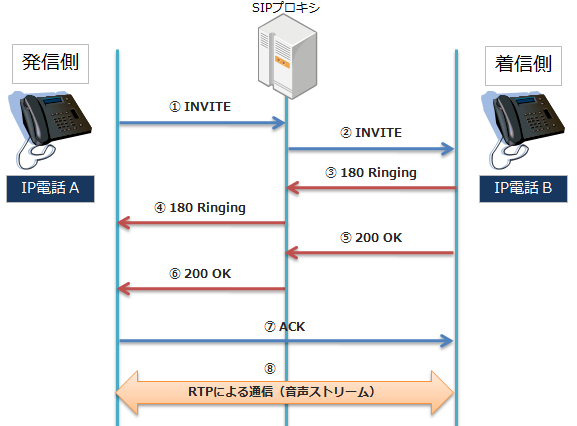 プロキシサーバ経由のSIPシーケンス