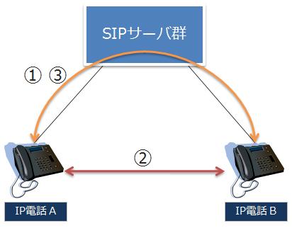 IP電話の一連プロセス
